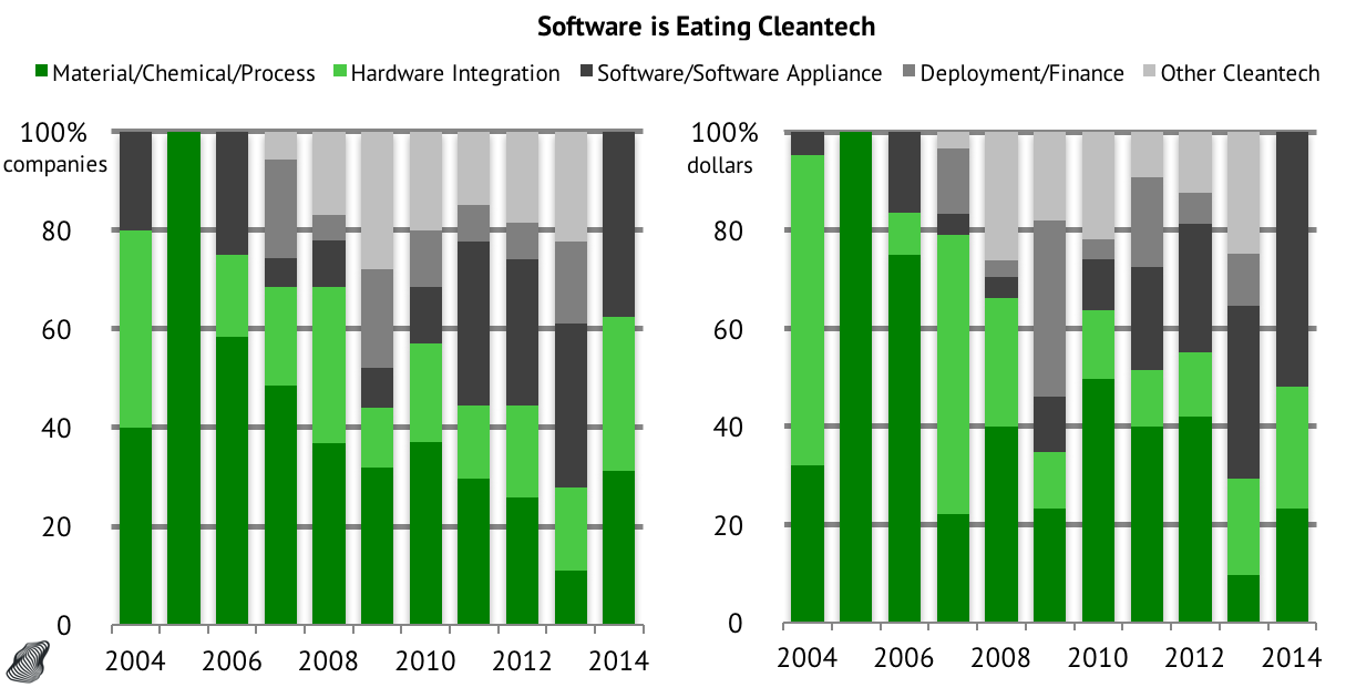 SoftwareEatsCleantech